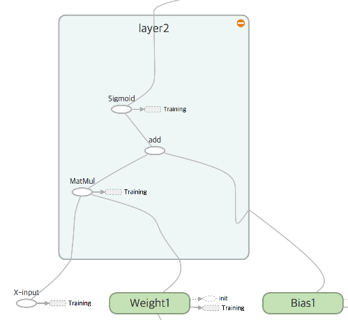 TensorBoard를 통해 시각화한 신경망